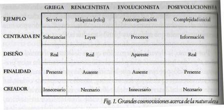 grafico-de-cosmovisiones